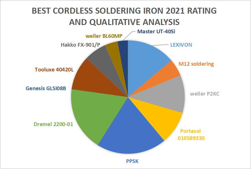 Best cordless soldering iron