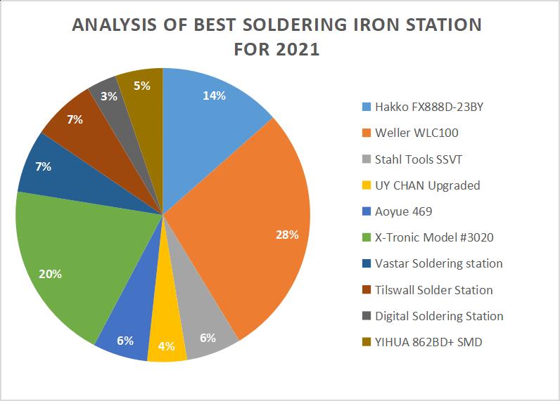 best soldering station of 2021 pie chart